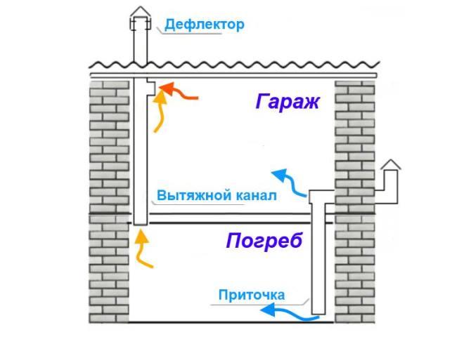 Как сделать вентиляцию в погребе