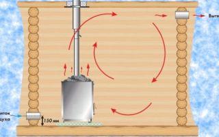 Вентиляция в загородной бане: необходимость и виды системы