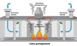 Система дымоудаления — важный вид вентиляции