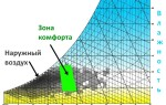Понятие относительной влажности воздуха