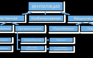 Разновидности и классификация систем вентиляции