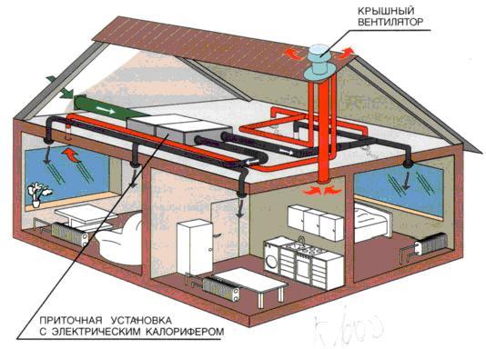 Вентиляция Дом - о проекте