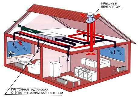 Механическая вентиляция коттеджа