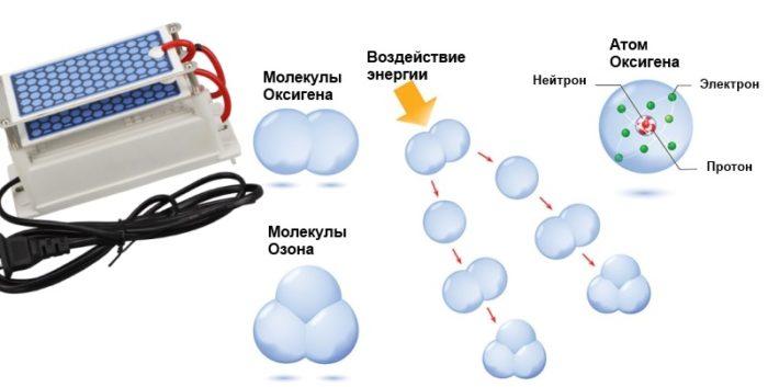 Схема получения озона из кислорода