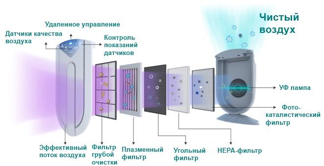 Несколько степеней очистки воздуха