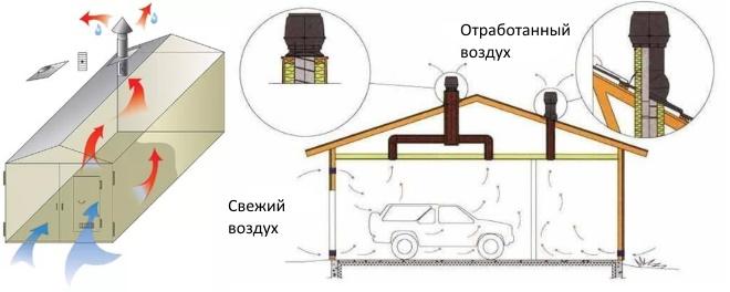 Естественная схема вентилирования гаража