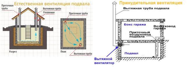 Различные схемы вентиляции