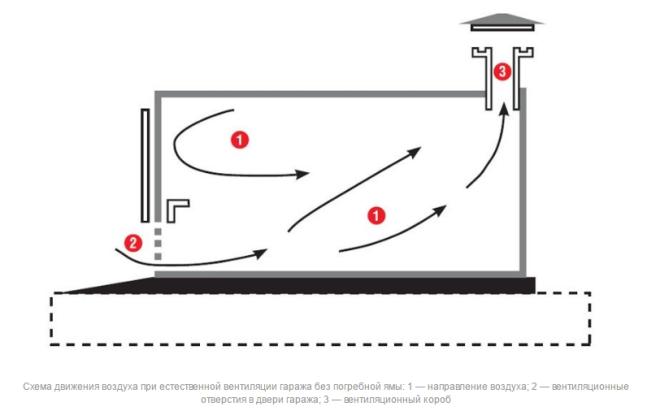 Как сделать вентиляцию в гараже своими руками: схема, расчет и монтаж
