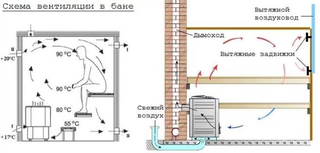 Примеры естественной вентиляции в бане
