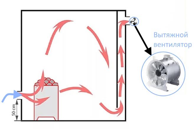Вариант принудительной вентиляции бани
