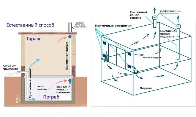 Естественная схема вентиляции погреба