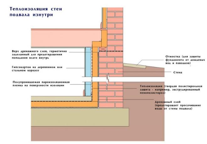 Схема изоляции стен погреба изнутри