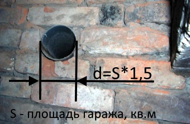 Формула расчета диаметра трубы для вытяжки в гараже