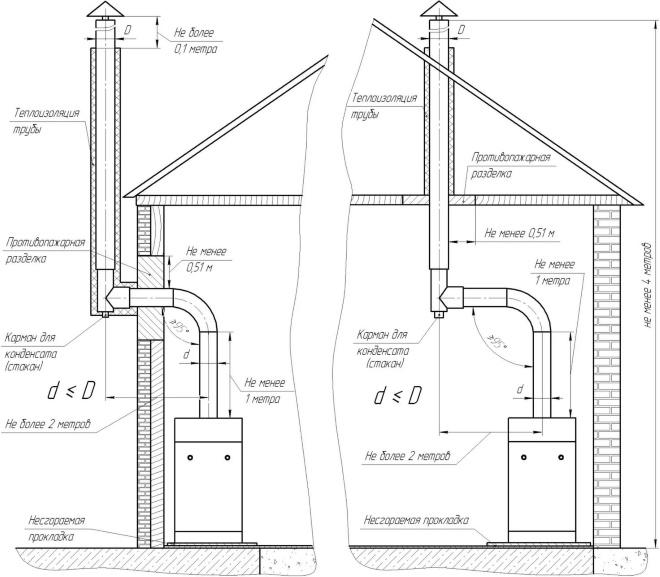 Примерная схема дымохода бани