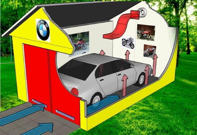 Организация вентиляции гаража