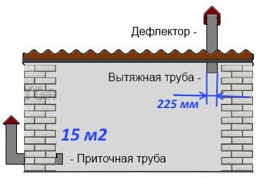 Расчет диаметра труб для гаража 15 м. кв..