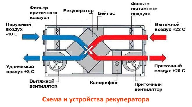 Применение воздуховодов в рекуперационных установках