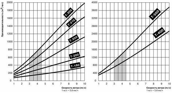 График зависимости производительности турбодефлектора от скорости ветра