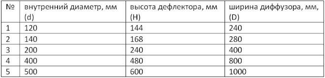 Стандартные размеры насадки ЦАГИ