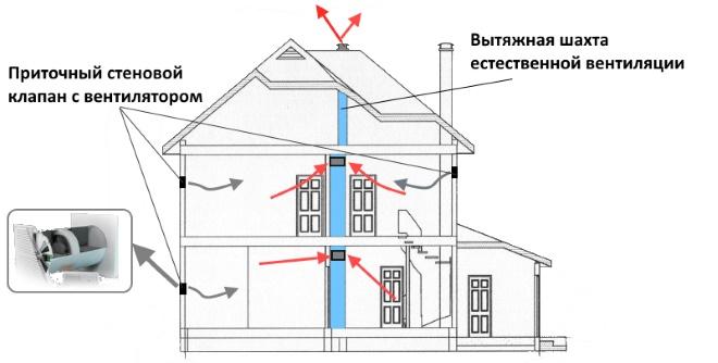 Схема приточной системы с вентилятором