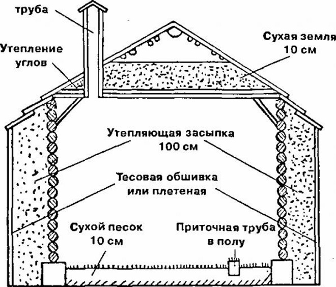 схема вентиляции помещения для ульев
