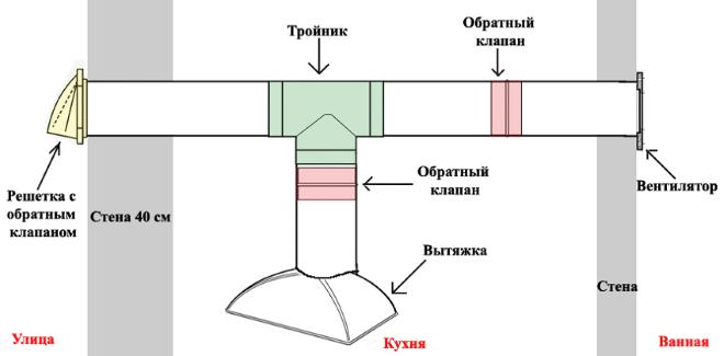 Примерная схема вытяжной вентиляции с обратным клапаном