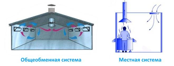 Механические виды вентиляции: общеобменные и местные