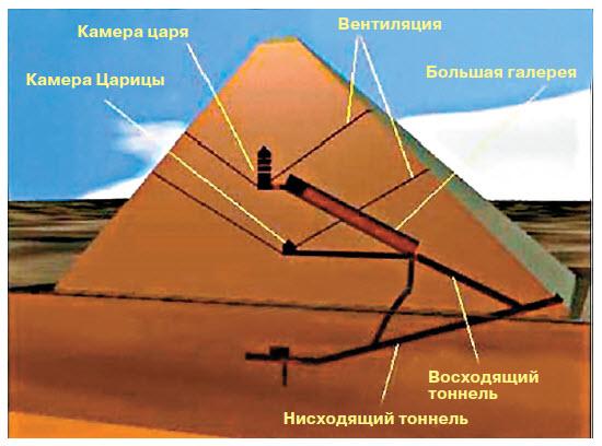 Вентиляция в каналах пирамиды Хеопса