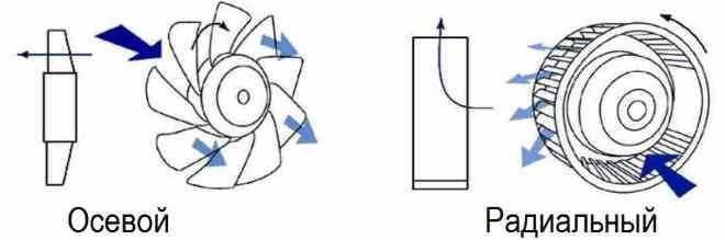 Различия в типах вентиляторов