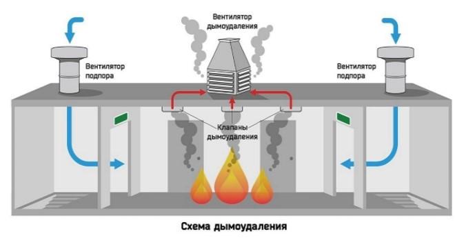 Система дымоудаления и подпора воздуха