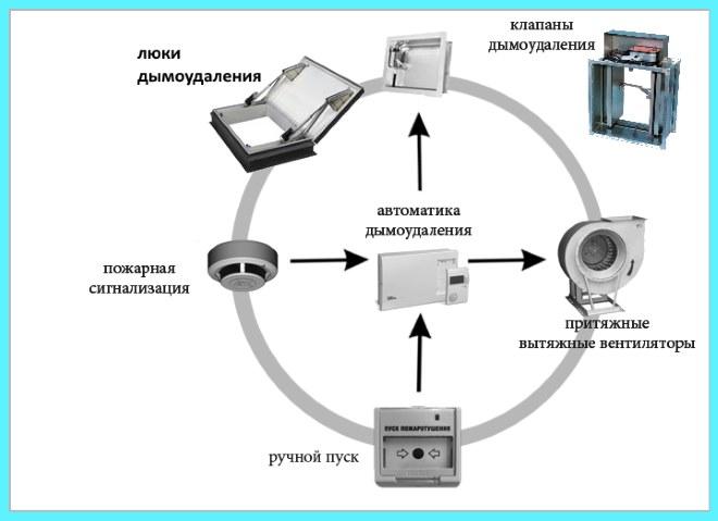 Распространенные элементы СДУ