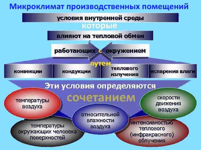 Понятие микроклимата в производстве
