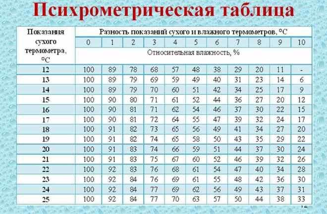 Таблица Асмана (психрометрическая)