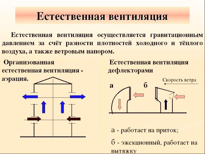 Разновидности естественной вентиляции