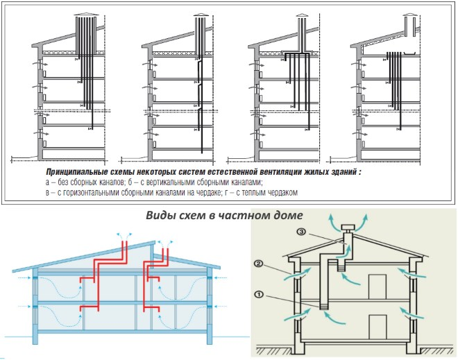 Различные варианты схем естественной вентиляции