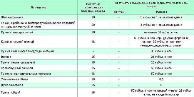 Таблица. Кратность воздухообмена для жилых помещений