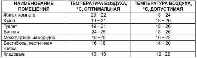 Таблица норм температуры в различных помещениях