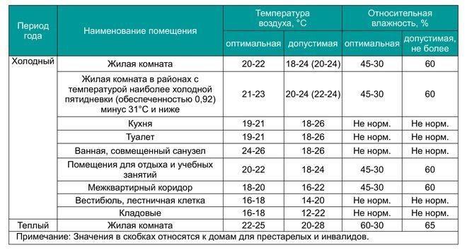 Таблица 1. Оптимальные и допустимые величины микроклиматических параметров.