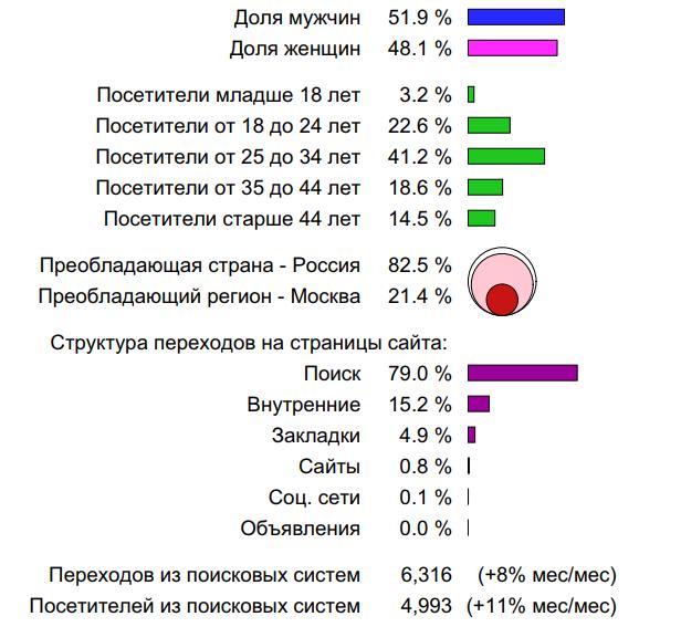 Анализ трафика
