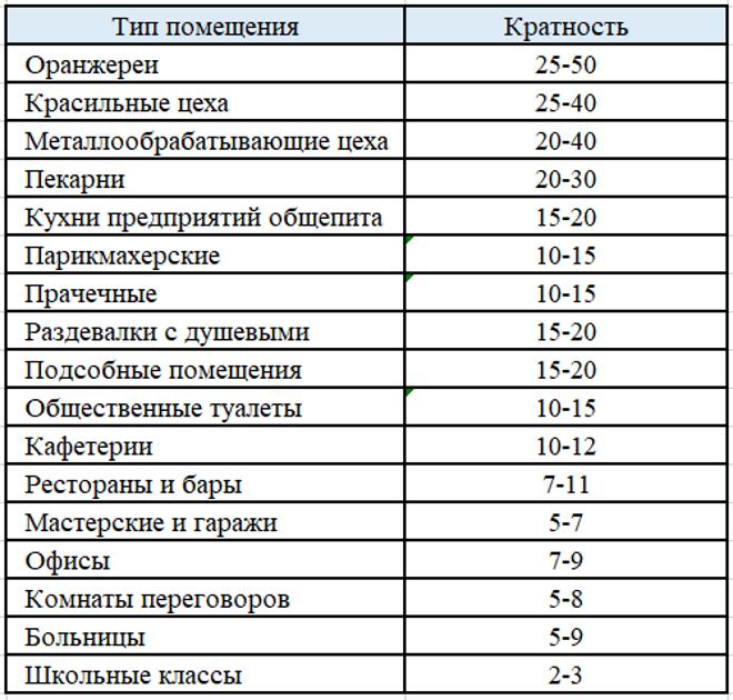 Таблица кратности воздухообмена для типичных помещений