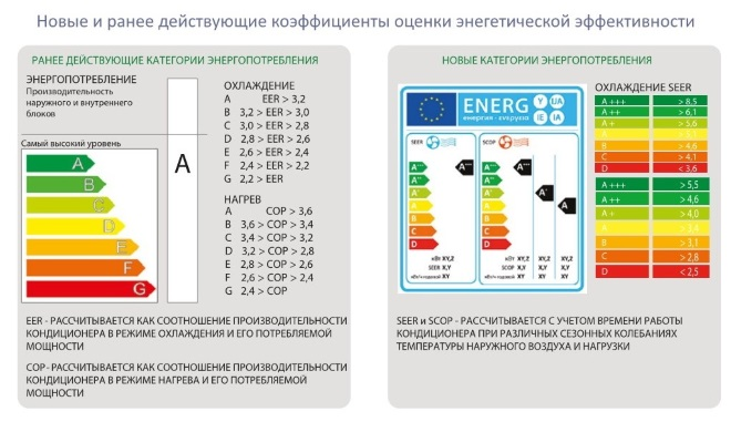 Коэффициенты оценки энергоэффективности