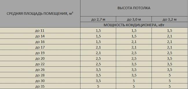 Таблица для определения мощности кондиционера