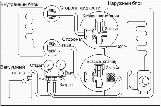Схема вакуумирования и дозаправки фреона