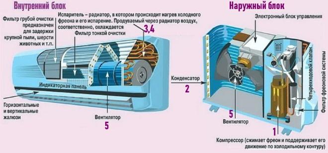 Внутреннее устройство блоков кондиционера