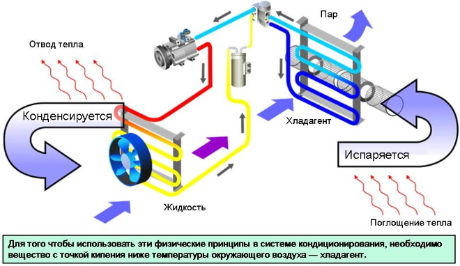 Схема и принцип работы кондиционера