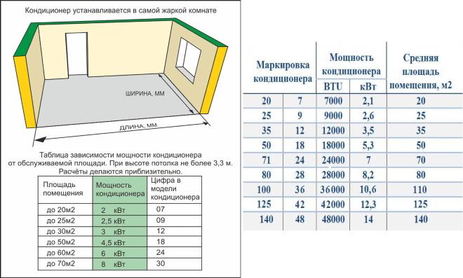 Расчет мощности сплит-системы от площади
