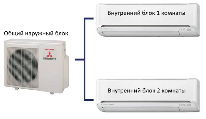 Схема мультисплит системы