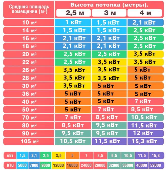 Таблица для быстрого определения мощности BTU