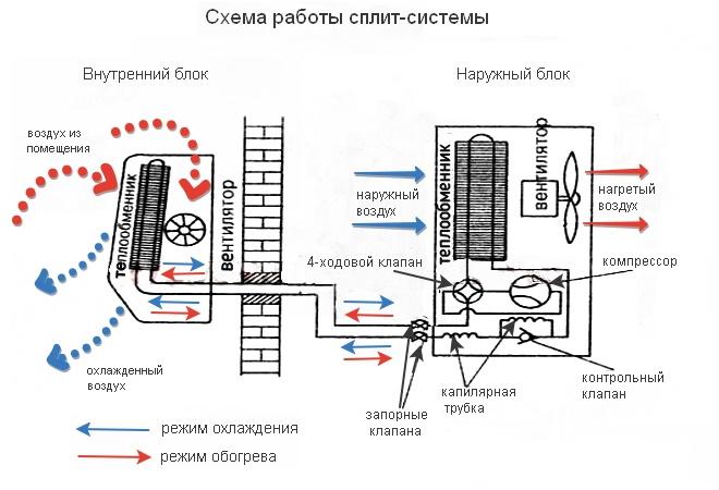 Схема работы сплит-систем
