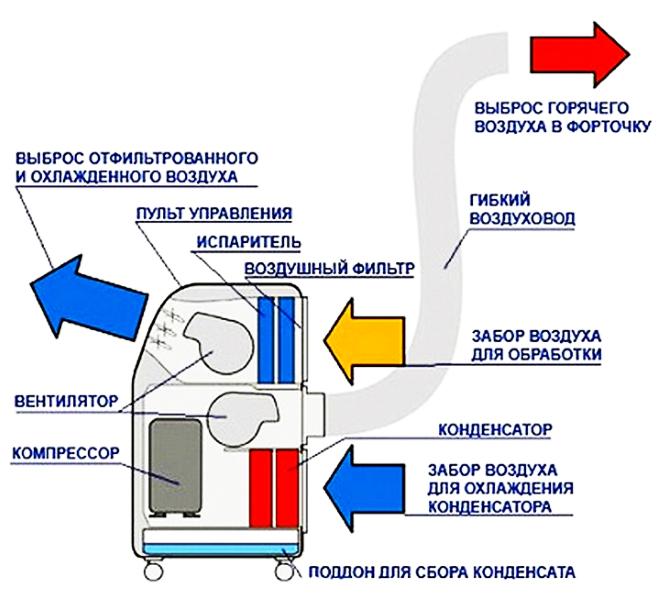 Принцип работы напольного кондиционера с отводом тепла на улицу